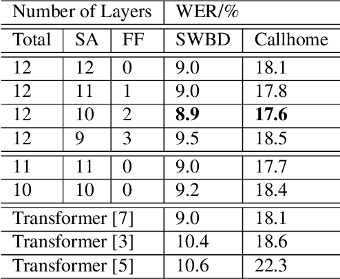 Figure 4 for On the Usefulness of Self-Attention for Automatic Speech Recognition with Transformers