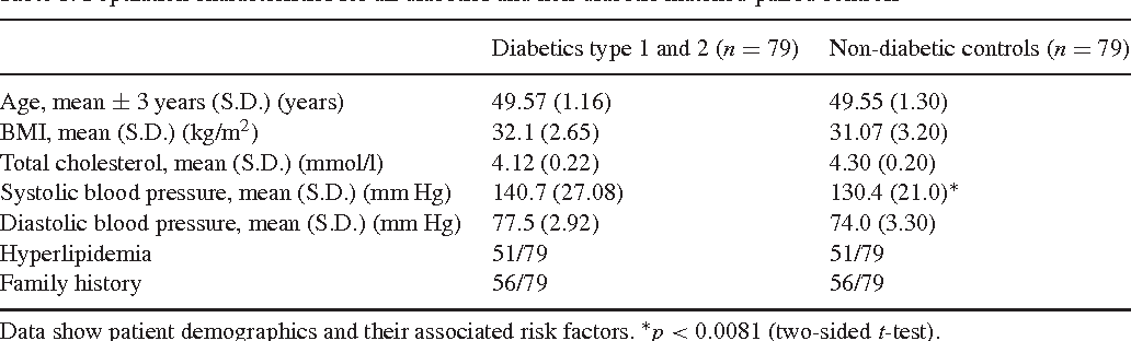 Table 1. Population characteristics for all diabetics and non-diabetic matched-paired controls
