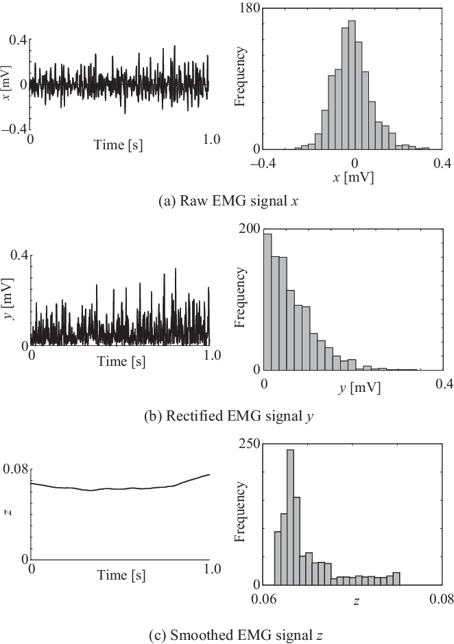 Figure 2 for A Neural Network Based on the Johnson $S_\mathrm{U}$ Translation System and Related Application to Electromyogram Classification