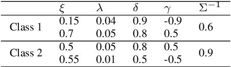 Figure 4 for A Neural Network Based on the Johnson $S_\mathrm{U}$ Translation System and Related Application to Electromyogram Classification