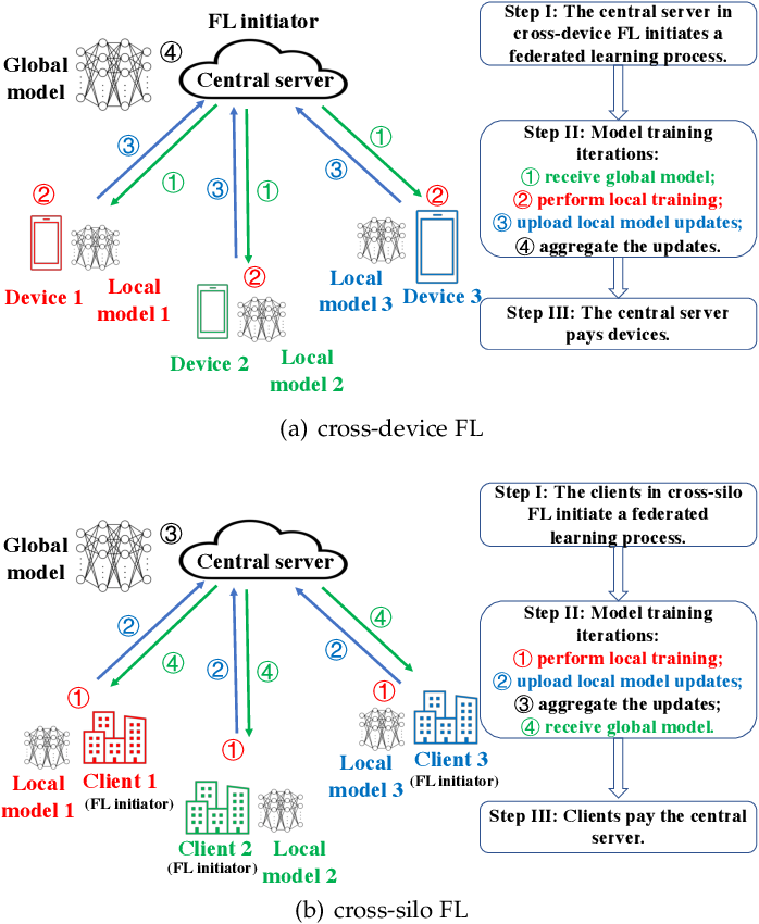 Figure 1 for Enabling Long-Term Cooperation in Cross-Silo Federated Learning: A Repeated Game Perspective