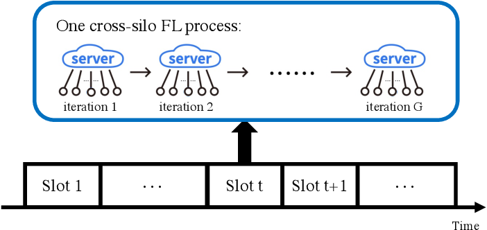 Figure 3 for Enabling Long-Term Cooperation in Cross-Silo Federated Learning: A Repeated Game Perspective