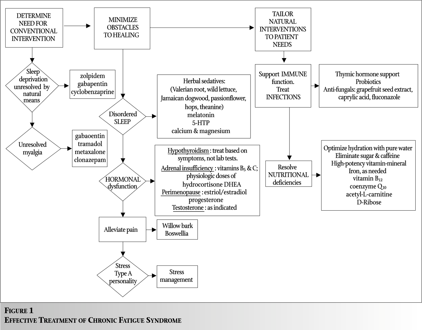 Figure 1 from EFFECTIVE TREATMENT OF CHRONIC FATIGUE