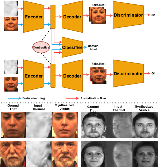 Figure 1 for Heterogeneous Face Frontalization via Domain Agnostic Learning
