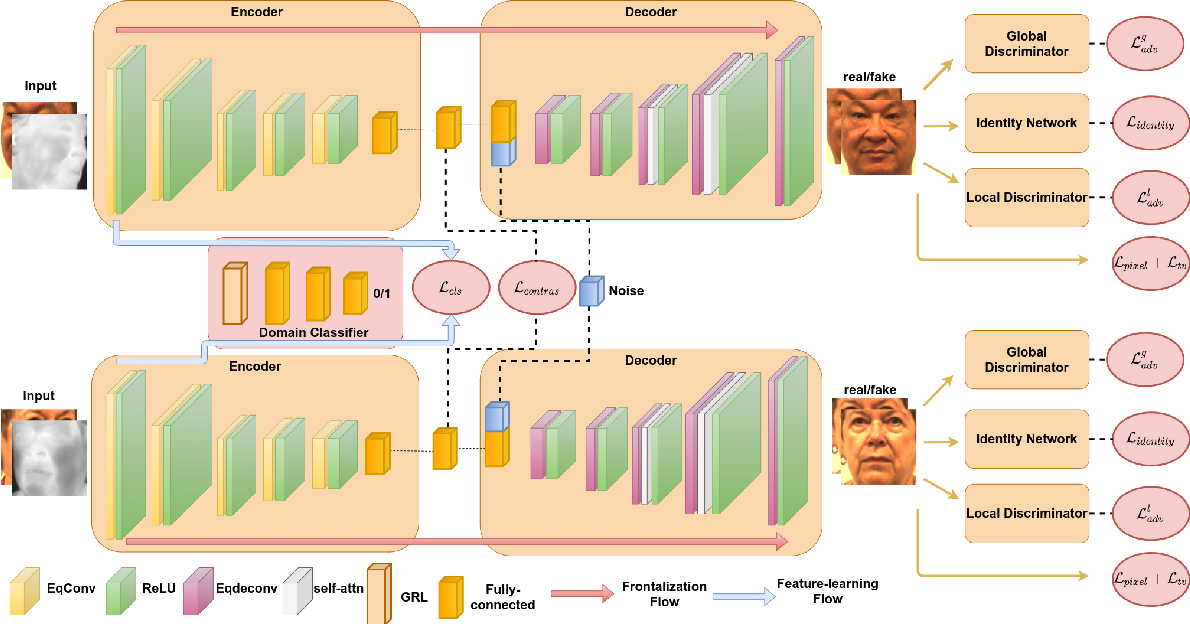 Figure 2 for Heterogeneous Face Frontalization via Domain Agnostic Learning