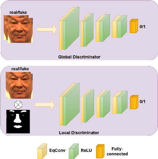 Figure 3 for Heterogeneous Face Frontalization via Domain Agnostic Learning