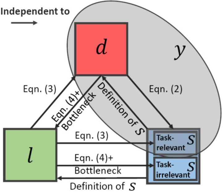 Figure 4 for Disentanglement for Discriminative Visual Recognition