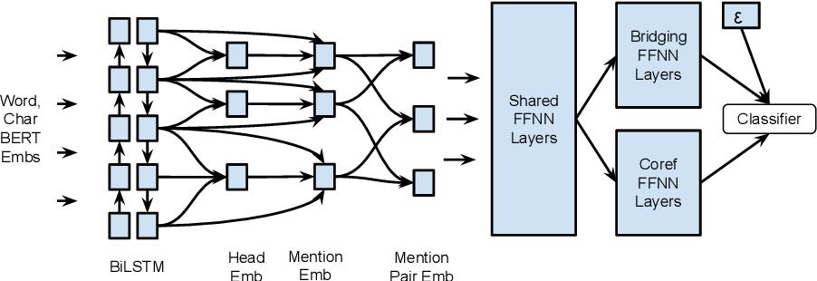 Figure 1 for Multi-task Learning Based Neural Bridging Reference Resolution