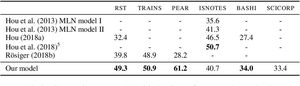 Figure 3 for Multi-task Learning Based Neural Bridging Reference Resolution