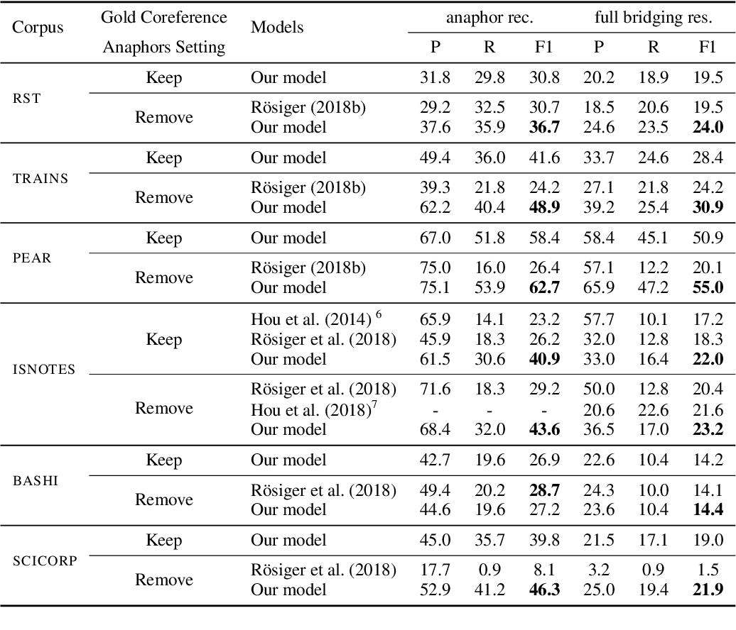 Figure 4 for Multi-task Learning Based Neural Bridging Reference Resolution