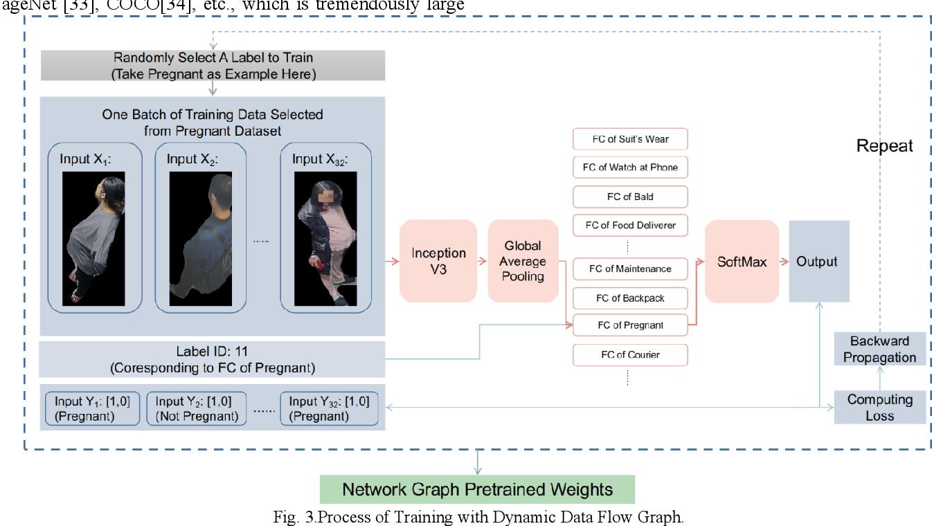 Figure 3 for GraftNet: An Engineering Implementation of CNN for Fine-grained Multi-label Task