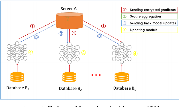 Figure 1 for RPN: A Residual Pooling Network for Efficient Federated Learning