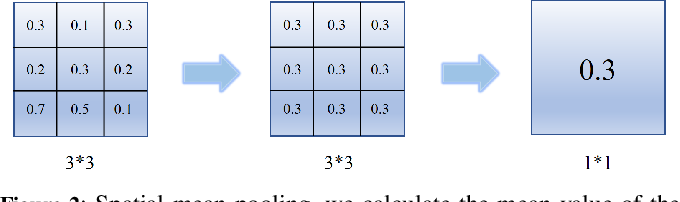 Figure 3 for RPN: A Residual Pooling Network for Efficient Federated Learning