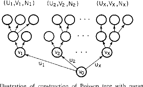 Fig. 4. Illustration of construction o f Poisson tree with parameters k + 1 and A from such trees with parameters k and A .