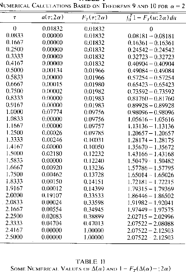 TABLE I1 SOMF NUMERICAL VALUES OF A ( a ) A N D 1 - FT(A(ct)-:2ct)