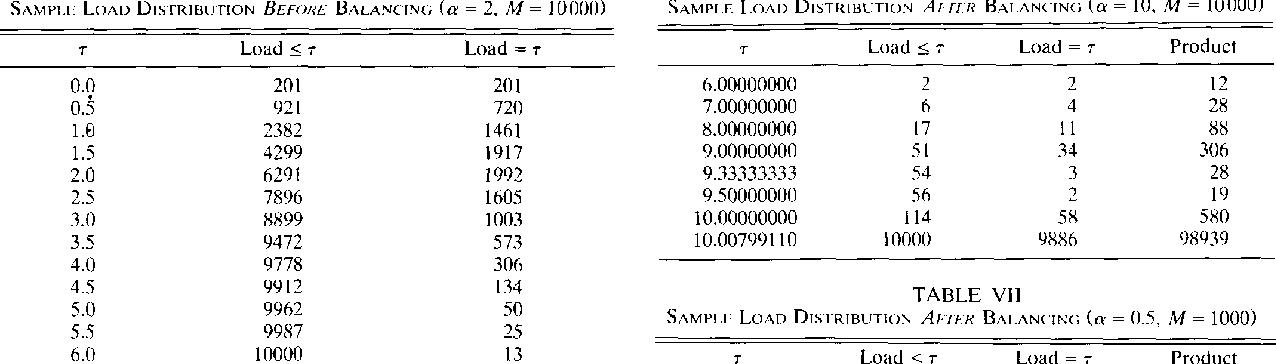 TABLE IV SAMPLF LOAO DISTRIBUTION BEFORE BALANCING ( a = 2, M = 10000)