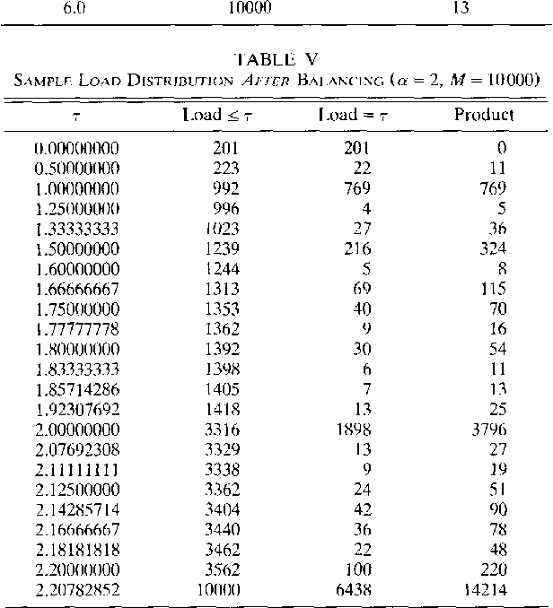TABLE V SAMPLE LOAD DISTRIBUTION AFTER BAI.ANCING (a= 2, M = 10000)
