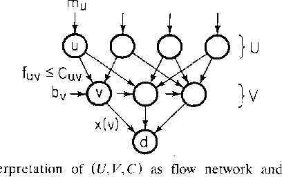 Fig. 1. Interpretation of (U ,V ,C) as flow network and assignment vector f as a directed flow.