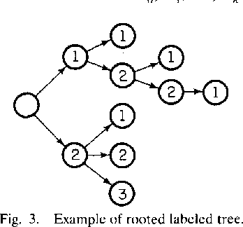 Fig. 3. Example of rooted labeled tree.