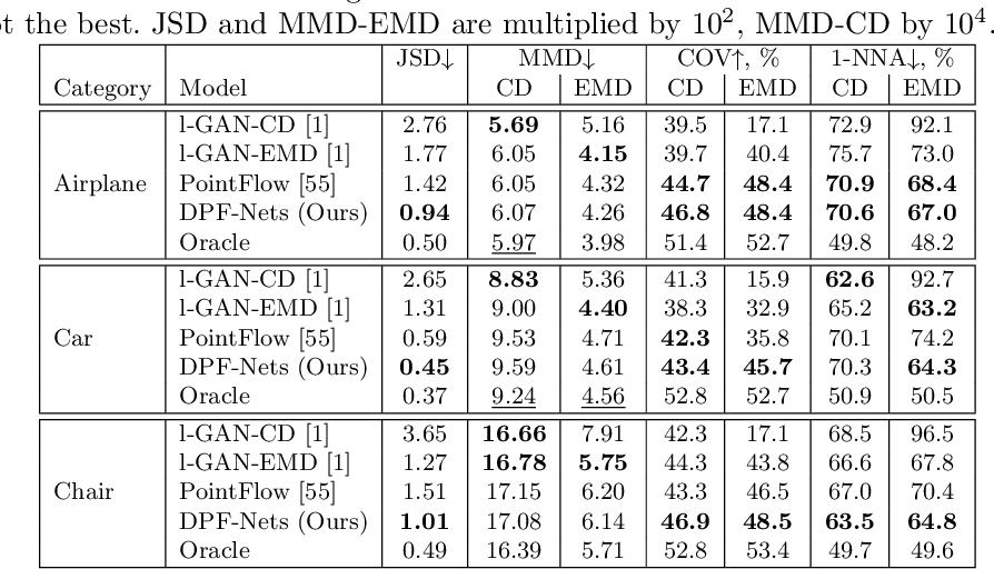 Figure 3 for Discrete Point Flow Networks for Efficient Point Cloud Generation