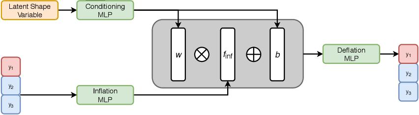 Figure 2 for Discrete Point Flow Networks for Efficient Point Cloud Generation