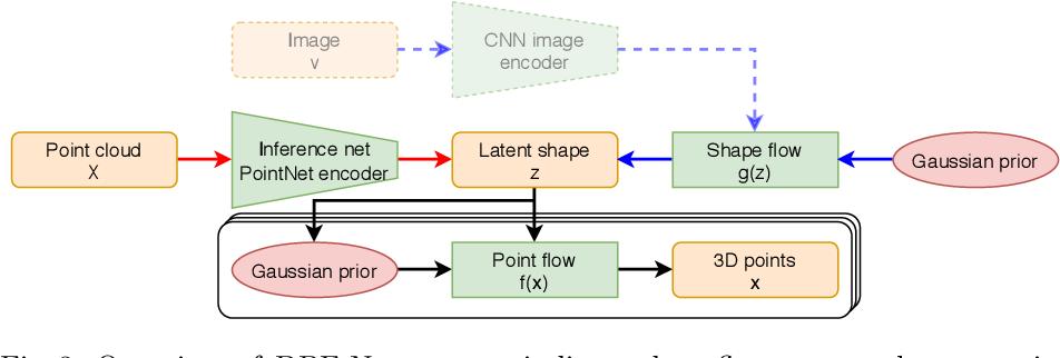 Figure 4 for Discrete Point Flow Networks for Efficient Point Cloud Generation