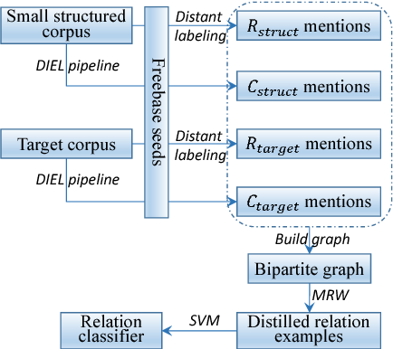 Figure 3 for Bootstrapping Distantly Supervised IE using Joint Learning and Small Well-structured Corpora
