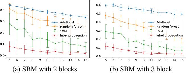 Figure 1 for Wasserstein Soft Label Propagation on Hypergraphs: Algorithm and Generalization Error Bounds