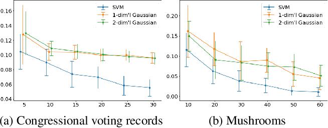 Figure 2 for Wasserstein Soft Label Propagation on Hypergraphs: Algorithm and Generalization Error Bounds
