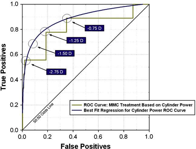 Astigmatism: risk factor for postoperative corneal haze in