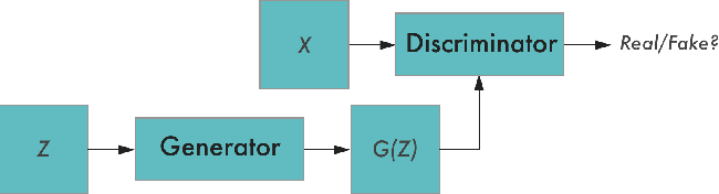 Figure 1 for Generative Adversarial Networks for Recovering Missing Spectral Information