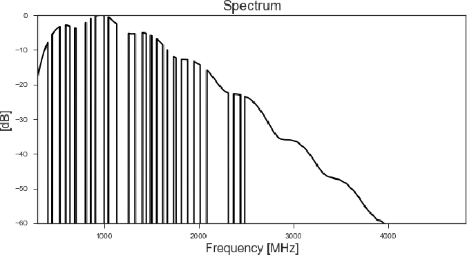 Figure 3 for Generative Adversarial Networks for Recovering Missing Spectral Information