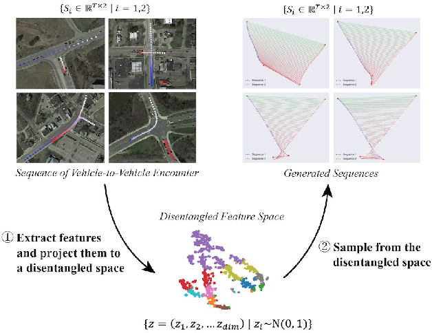 Figure 1 for A New Multi-vehicle Trajectory Generator to Simulate Vehicle-to-Vehicle Encounters