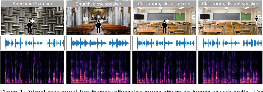 Figure 1 for Learning Audio-Visual Dereverberation
