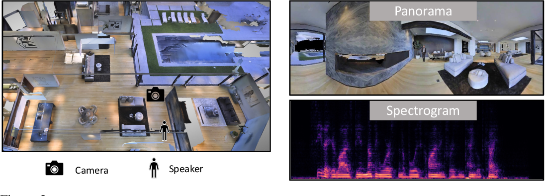 Figure 3 for Learning Audio-Visual Dereverberation