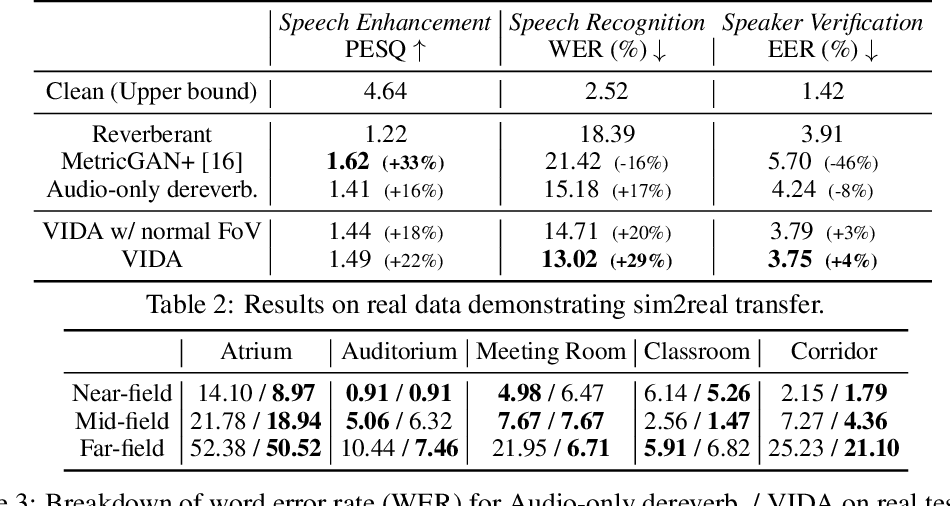 Figure 4 for Learning Audio-Visual Dereverberation