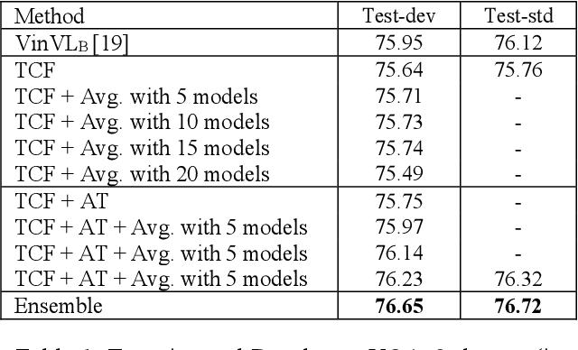 Figure 1 for A Transformer-based Cross-modal Fusion Model with Adversarial Training for VQA Challenge 2021
