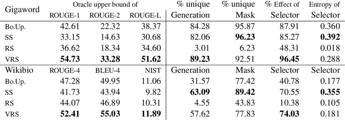 Figure 2 for Select and Attend: Towards Controllable Content Selection in Text Generation