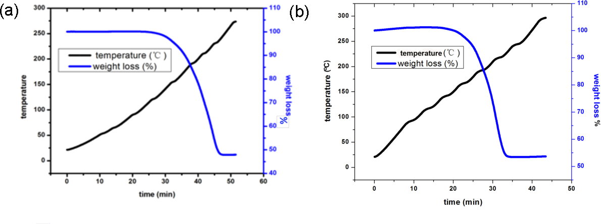 Figure 2 from Influence of Surface Chemistry on the Release