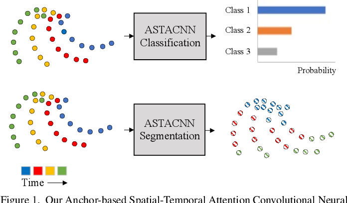 Figure 1 for Anchor-Based Spatial-Temporal Attention Convolutional Networks for Dynamic 3D Point Cloud Sequences