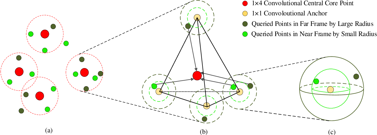Figure 2 for Anchor-Based Spatial-Temporal Attention Convolutional Networks for Dynamic 3D Point Cloud Sequences