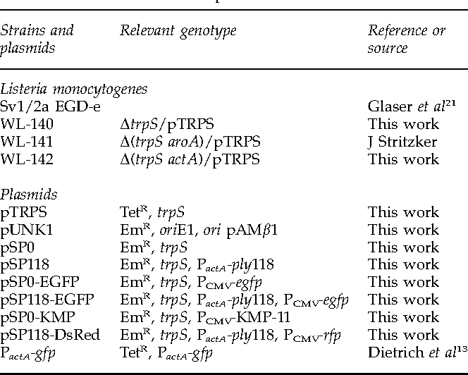 Table 1 Bacterial strains and plasmids