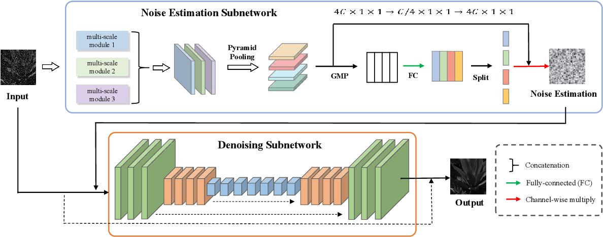 Figure 1 for Hyperspectral Image Denoising Based On Multi-Stream Denoising Network