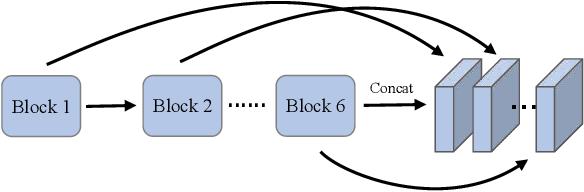 Figure 3 for Hyperspectral Image Denoising Based On Multi-Stream Denoising Network