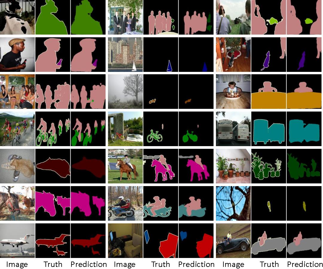 Figure 4 for Bridging Category-level and Instance-level Semantic Image Segmentation