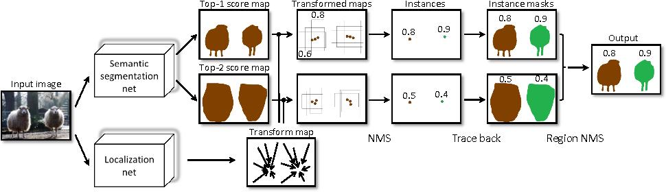 Figure 1 for Bridging Category-level and Instance-level Semantic Image Segmentation