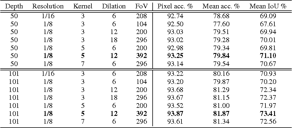 Figure 2 for Bridging Category-level and Instance-level Semantic Image Segmentation