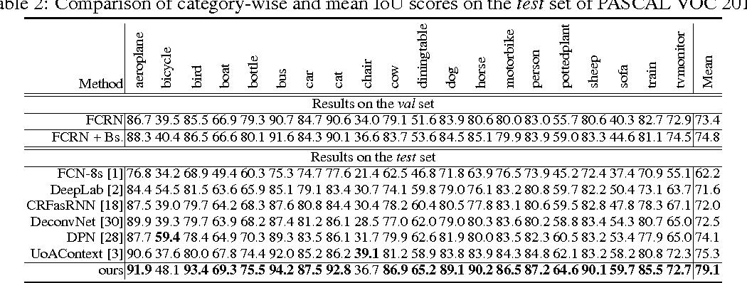 Figure 3 for Bridging Category-level and Instance-level Semantic Image Segmentation
