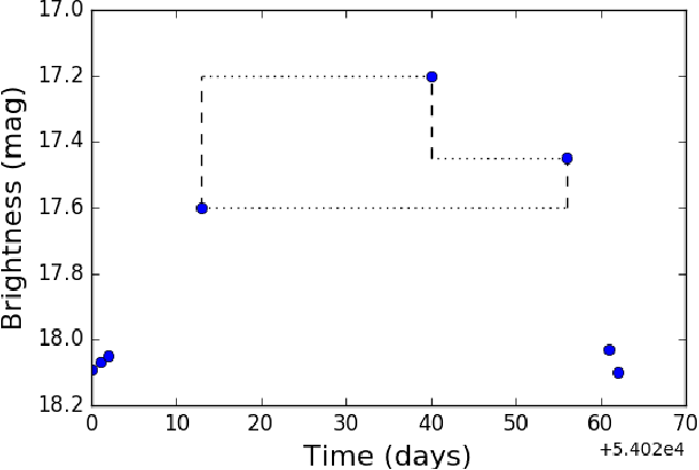 Figure 1 for Deep-Learnt Classification of Light Curves
