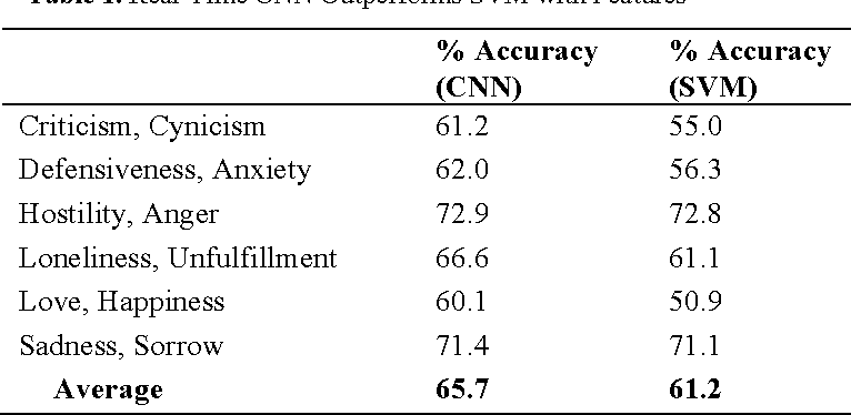 Figure 2 for Towards Empathetic Human-Robot Interactions